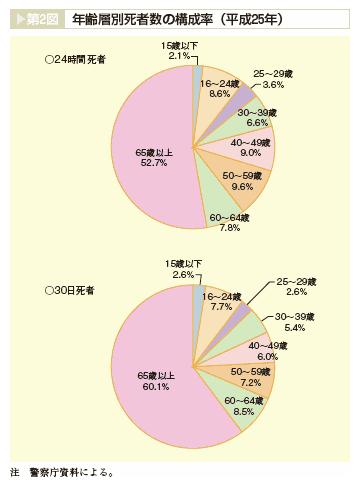 年齢層別死者数の構成率